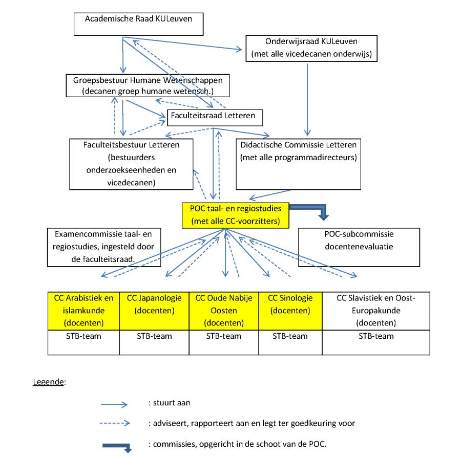 Visuele weergave van de organisatorische context van Japanologie